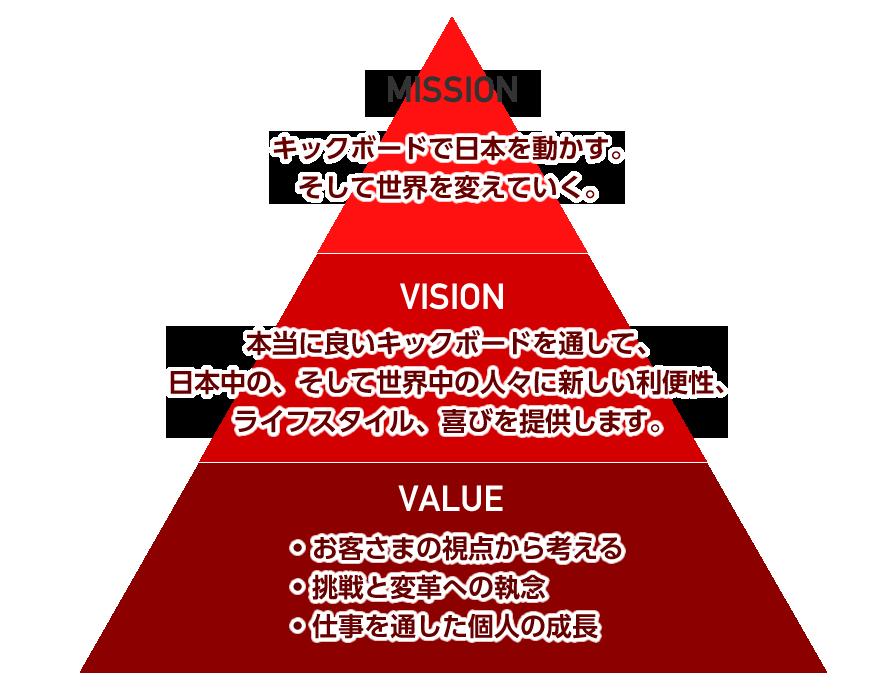 マイクロエンジンのミッション・ビジョン・バリュー